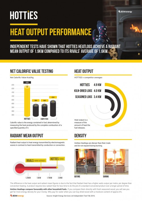 Heat output performance